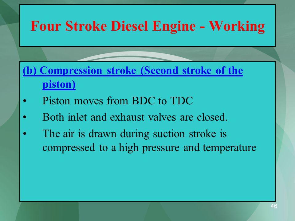 Four Stroke Diesel Engine - Working