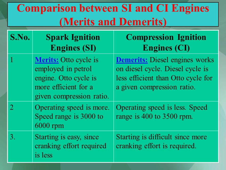 Comparison between SI and CI Engines (Merits and Demerits)