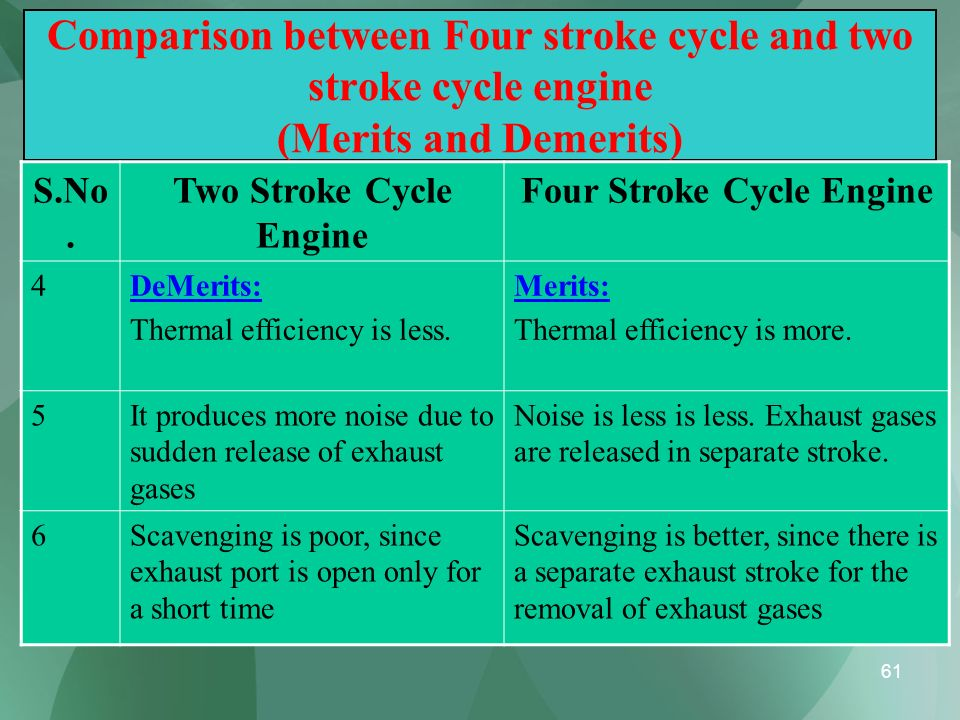 Two Stroke Cycle Engine Four Stroke Cycle Engine