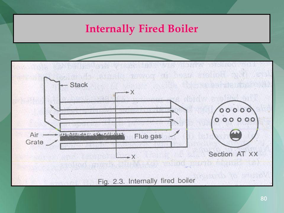 Internally Fired Boiler