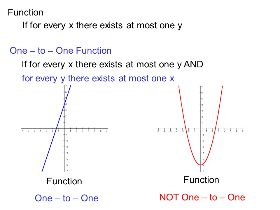 Function If for every x there exists at most one y. One – to – One Function. If for every x there exists at most one y AND.