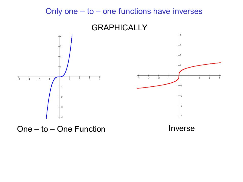 Only one – to – one functions have inverses