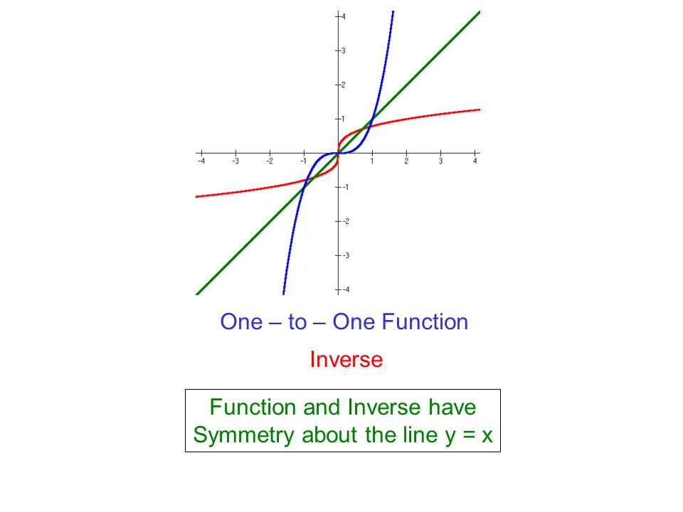 Function and Inverse have Symmetry about the line y = x
