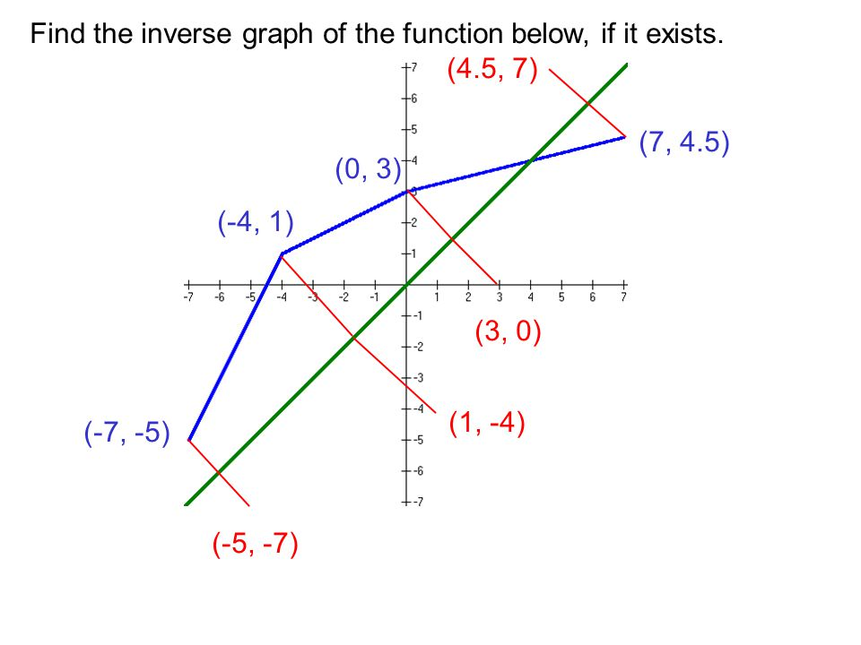 Find the inverse graph of the function below, if it exists.