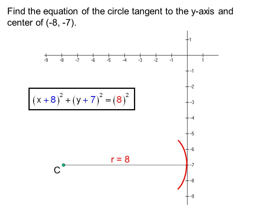 Find the equation of the circle tangent to the y-axis and