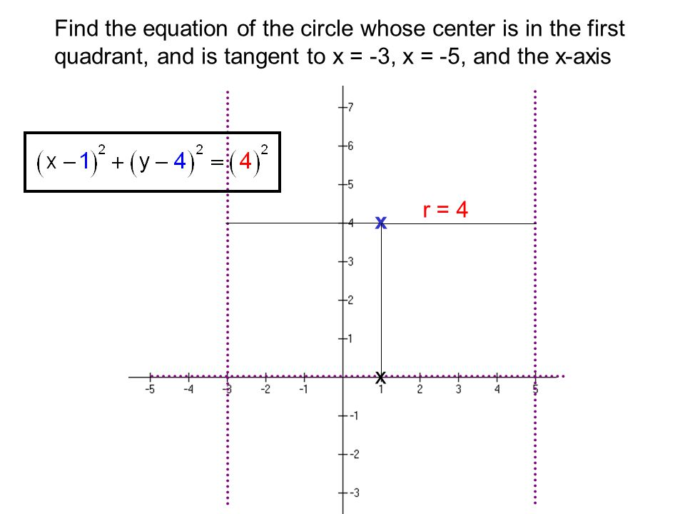 Find the equation of the circle whose center is in the first