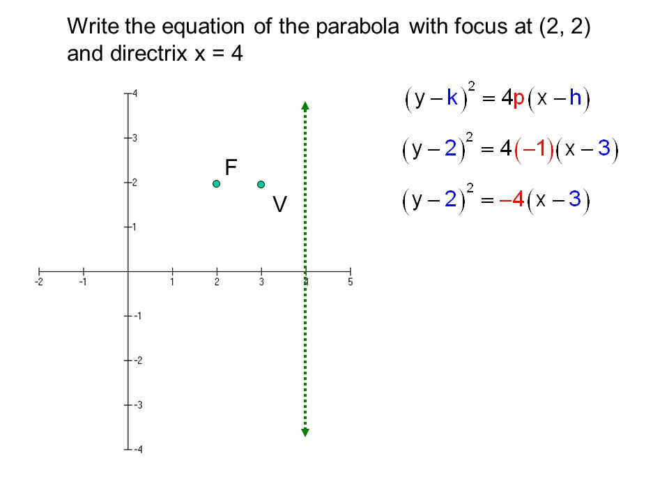 Write the equation of the parabola with focus at (2, 2)