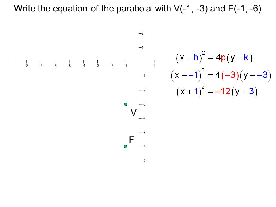 Write the equation of the parabola with V(-1, -3) and F(-1, -6)