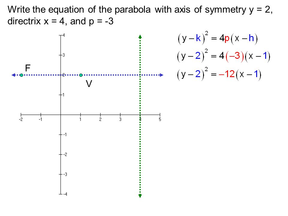 Write the equation of the parabola with axis of symmetry y = 2,