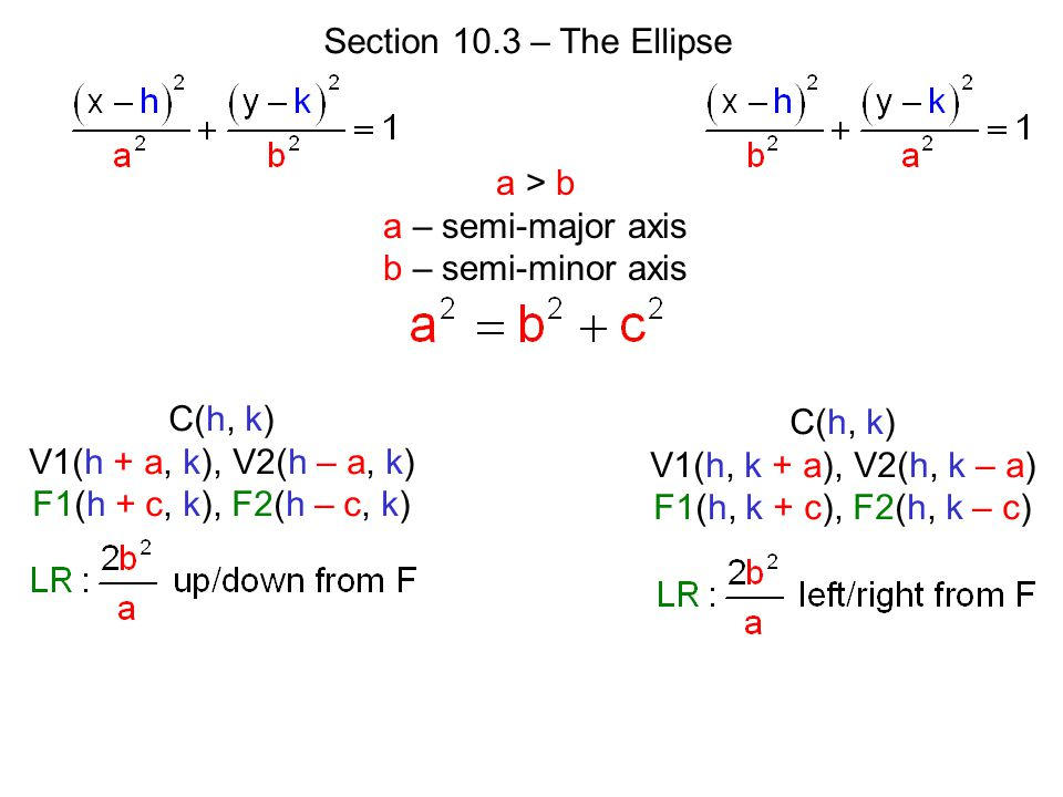 Section 10.3 – The Ellipse a > b. a – semi-major axis. b – semi-minor axis. C(h, k) V1(h + a, k), V2(h – a, k)