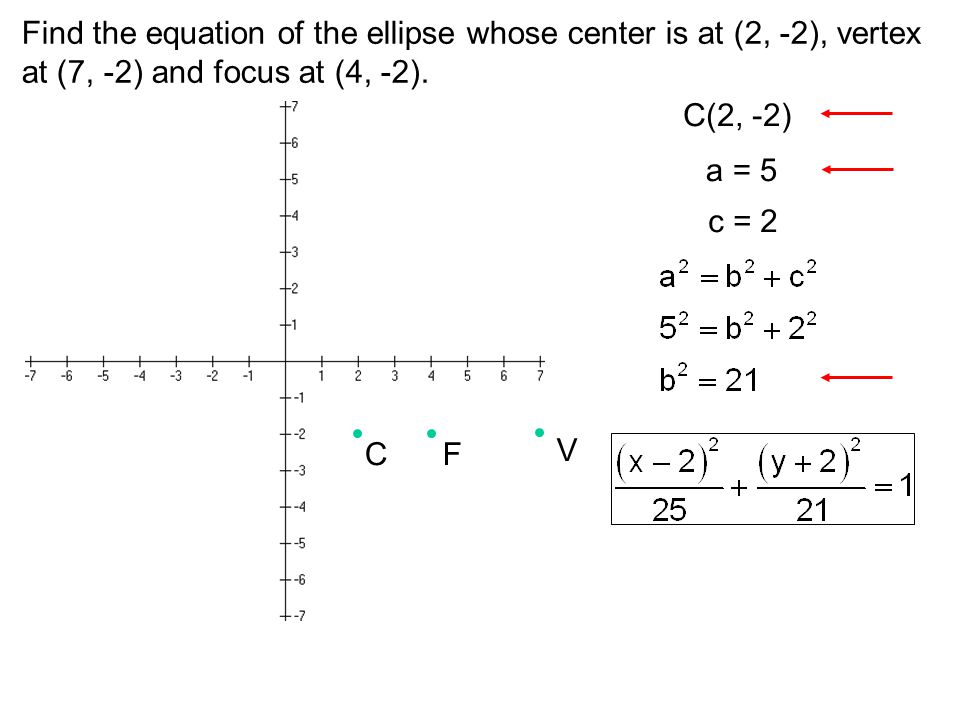 Find the equation of the ellipse whose center is at (2, -2), vertex