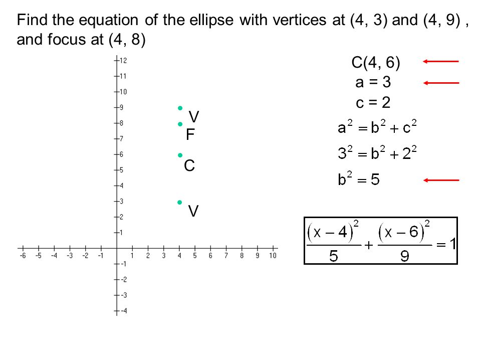 Find the equation of the ellipse with vertices at (4, 3) and (4, 9) ,