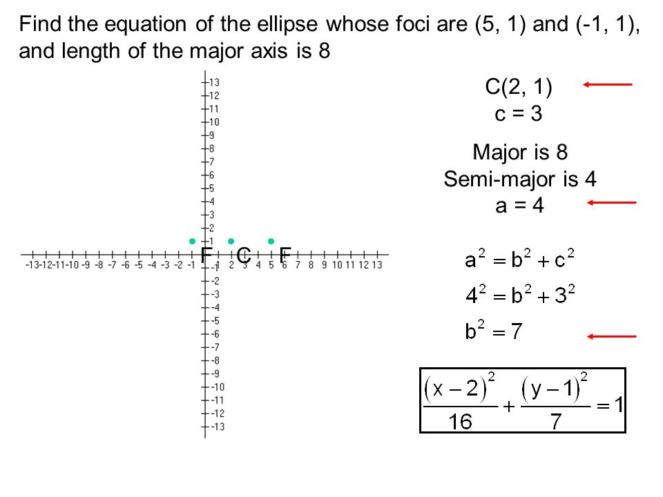 Find the equation of the ellipse whose foci are (5, 1) and (-1, 1),