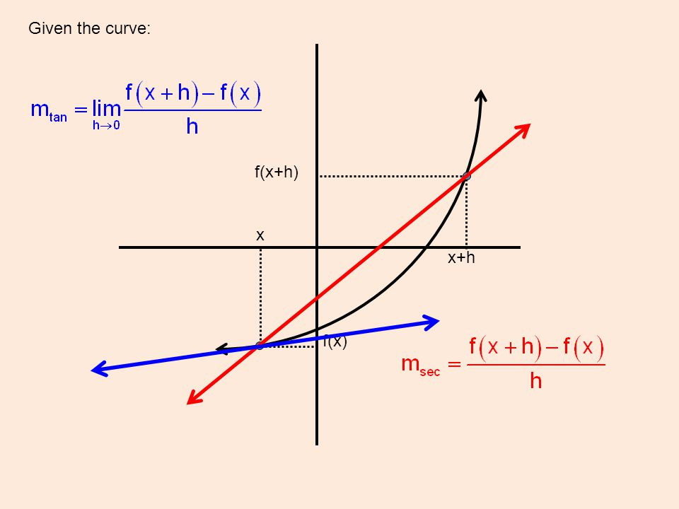 Given the curve: f(x+h) x+h x f(x)