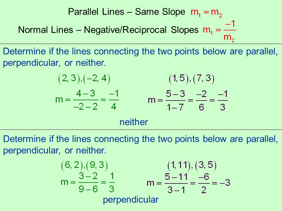 Parallel Lines – Same Slope