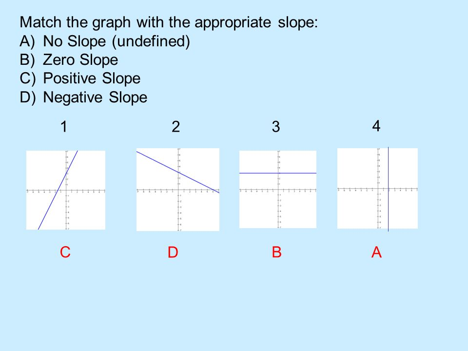 Match the graph with the appropriate slope: