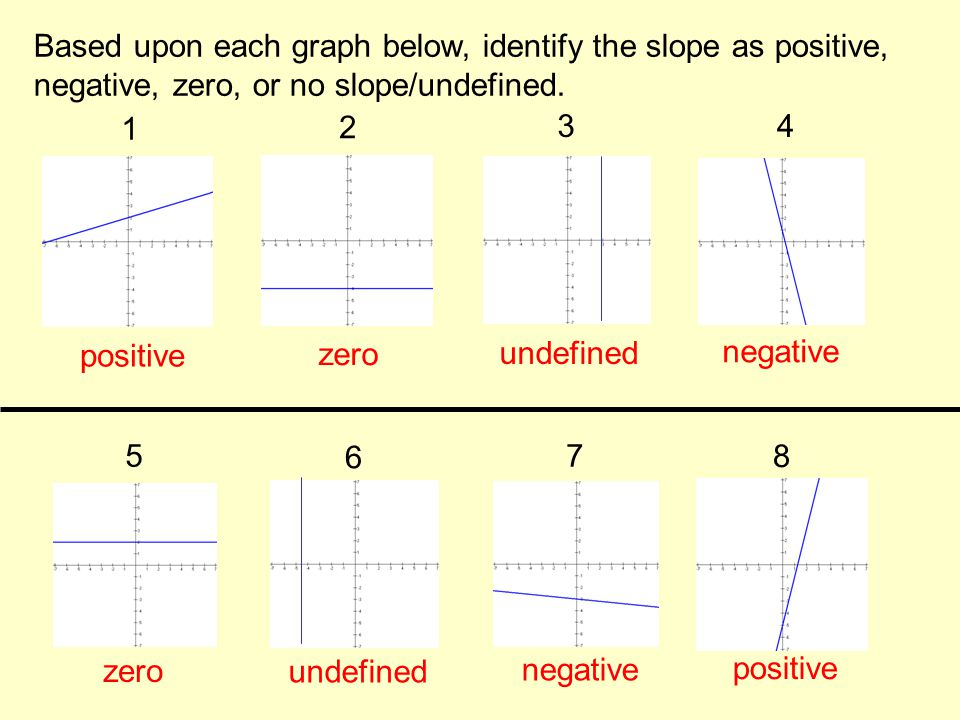 Based upon each graph below, identify the slope as positive,