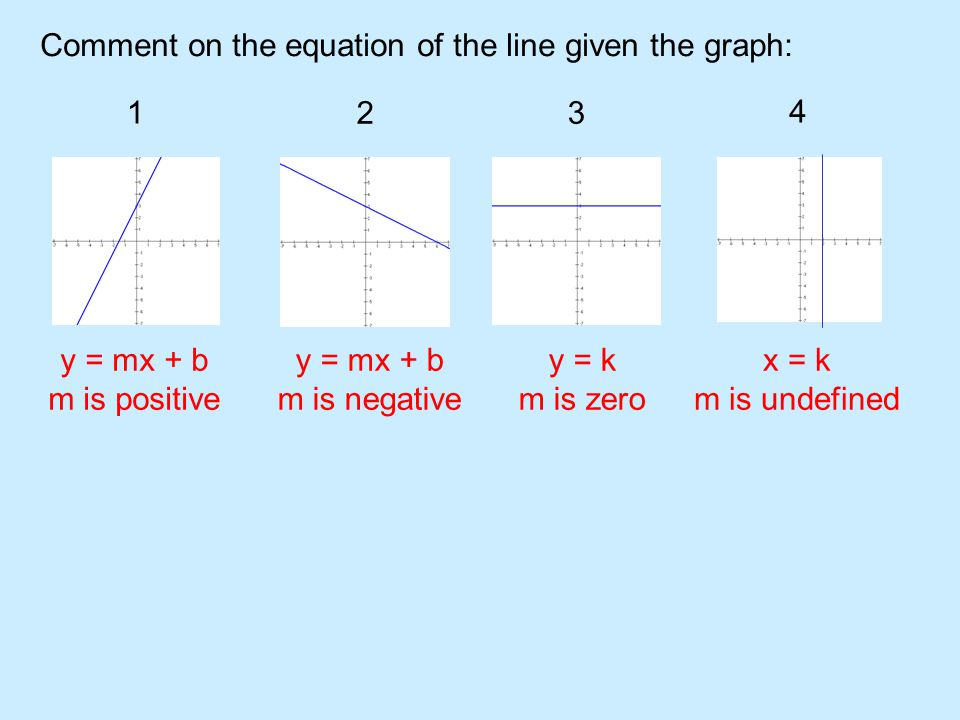 Comment on the equation of the line given the graph: