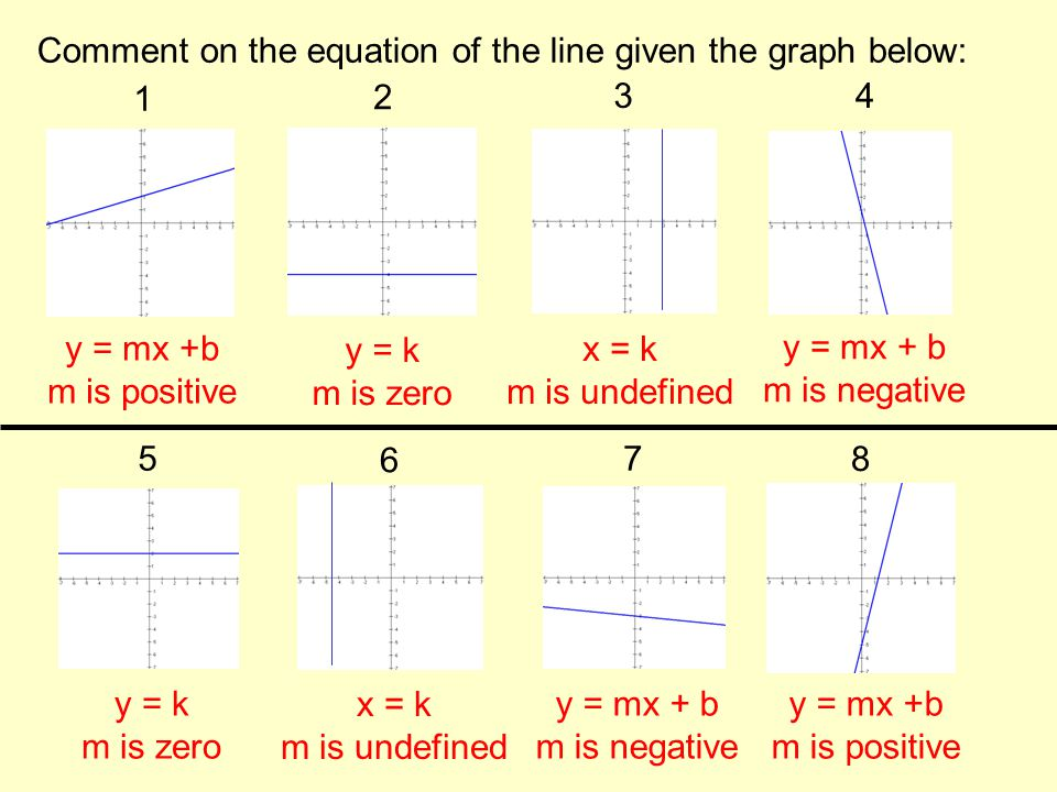 Comment on the equation of the line given the graph below: