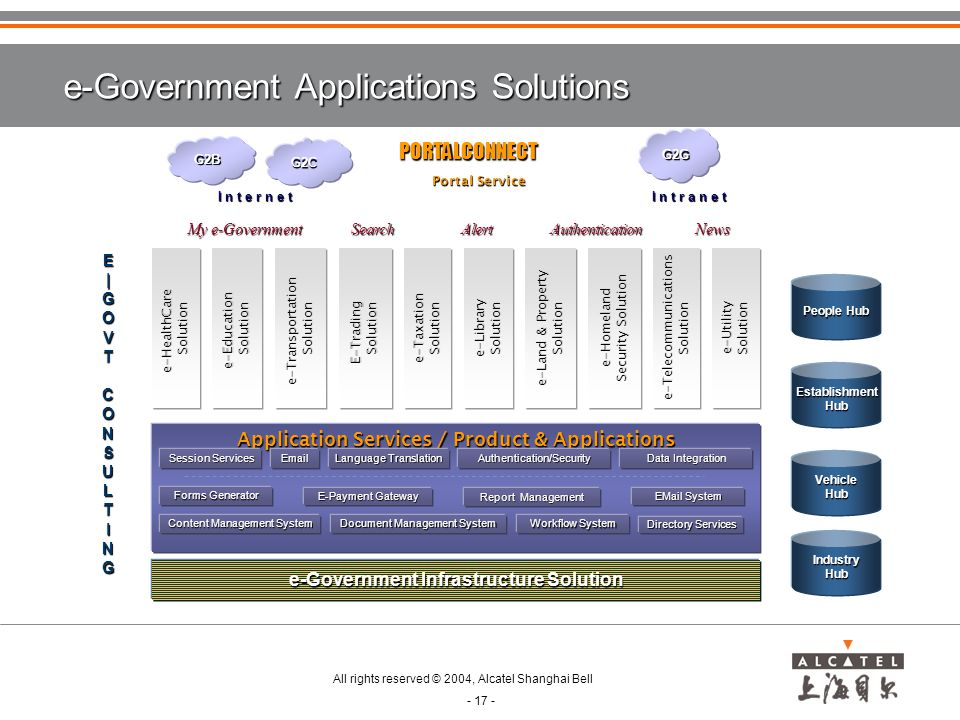 e-Government Applications Solutions
