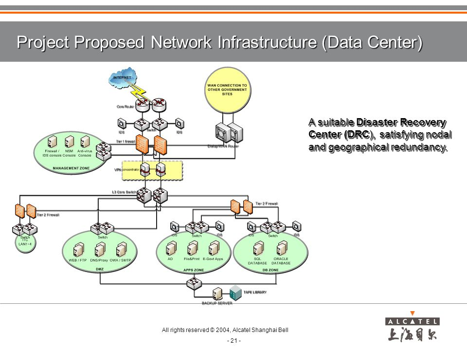Project Proposed Network Infrastructure (Data Center)