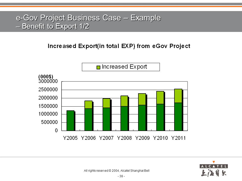 e-Gov Project Business Case – Example – Benefit to Export 1/2