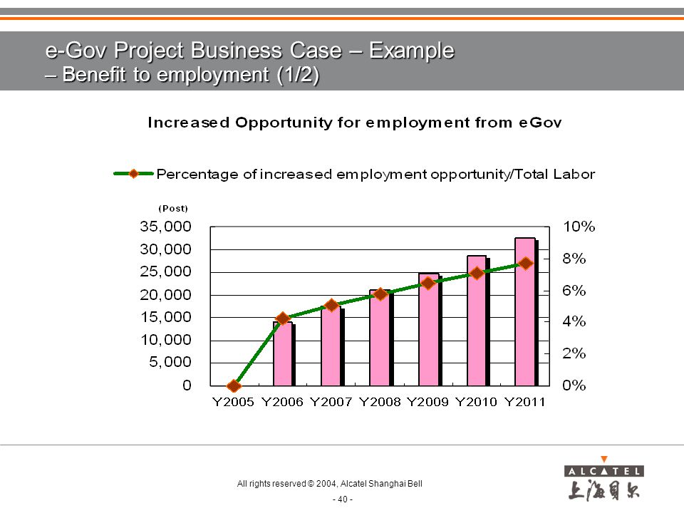 e-Gov Project Business Case – Example – Benefit to employment (1/2)