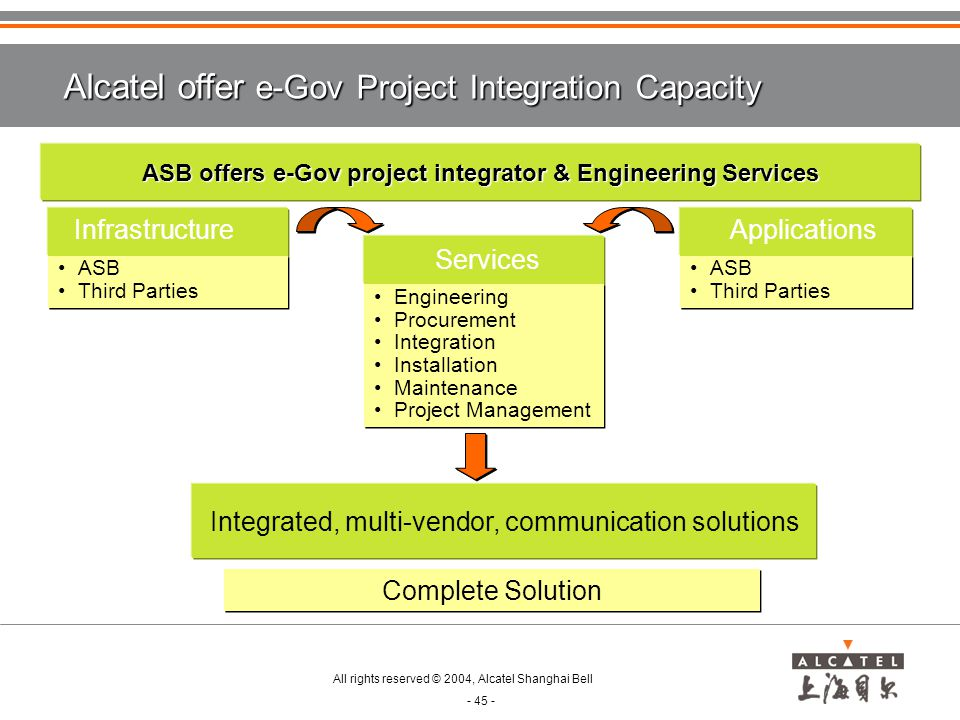 ASB offers e-Gov project integrator & Engineering Services