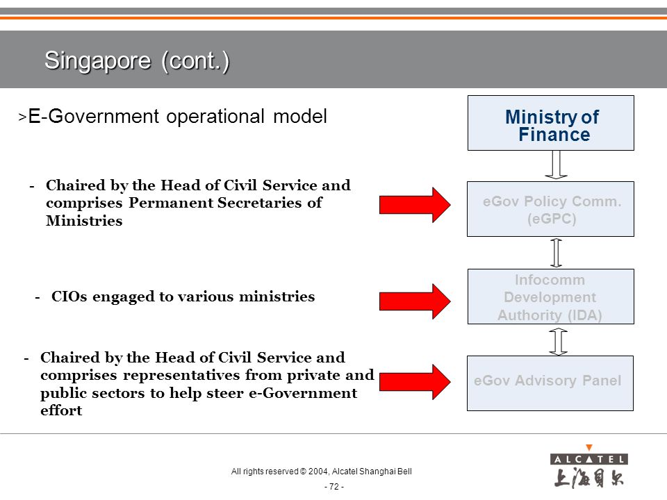 Singapore (cont.) E-Government operational model Ministry of Finance