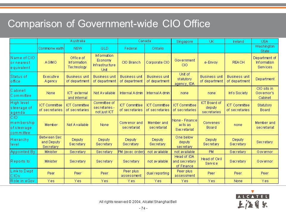 Comparison of Government-wide CIO Office