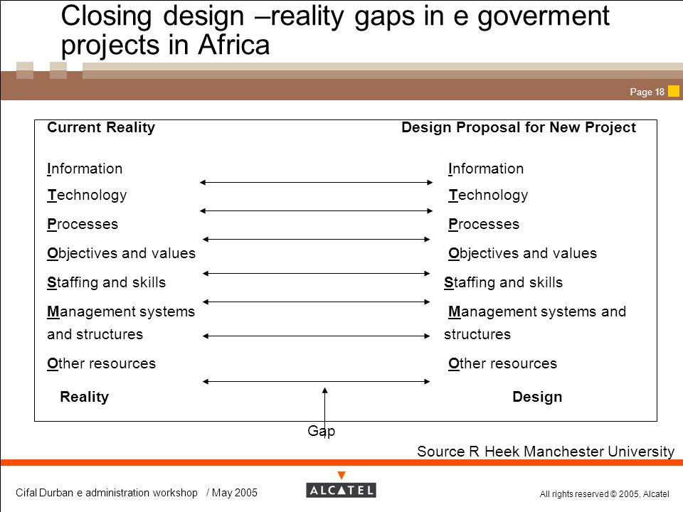 Closing design –reality gaps in e goverment projects in Africa
