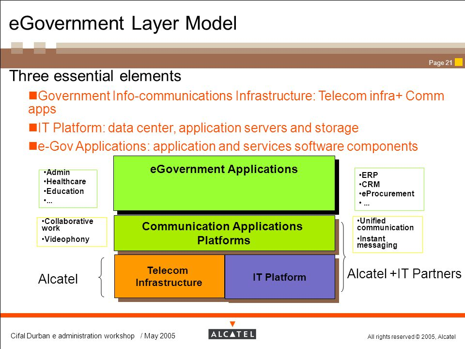 eGovernment Layer Model