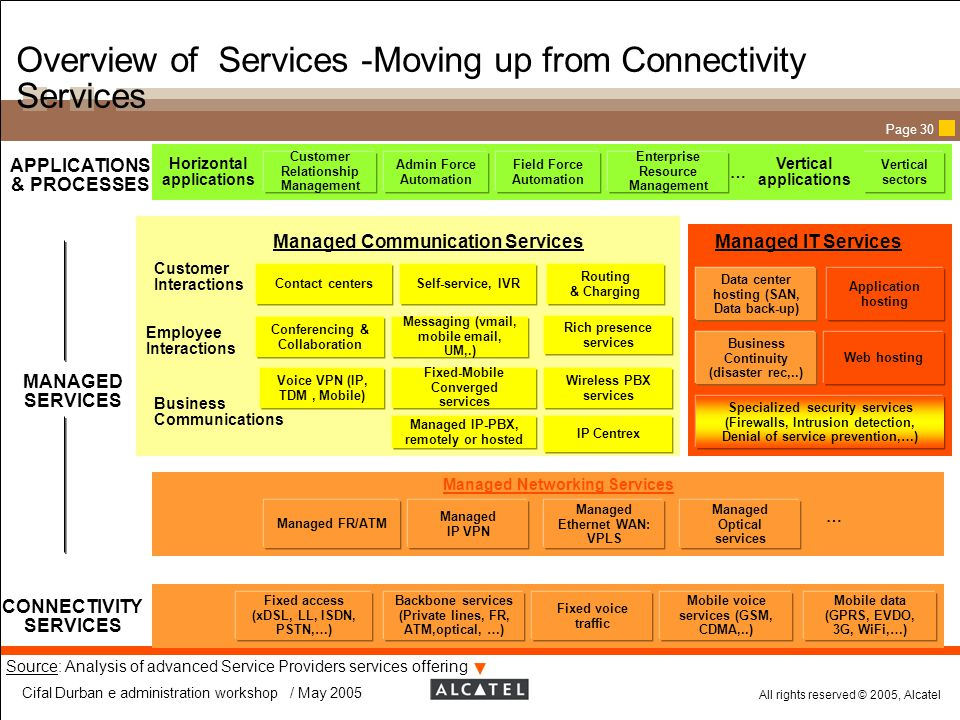 Overview of Services -Moving up from Connectivity Services