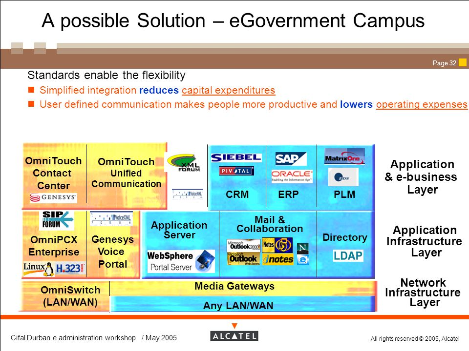 A possible Solution – eGovernment Campus