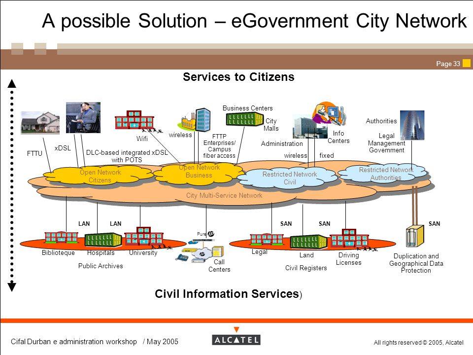 A possible Solution – eGovernment City Network