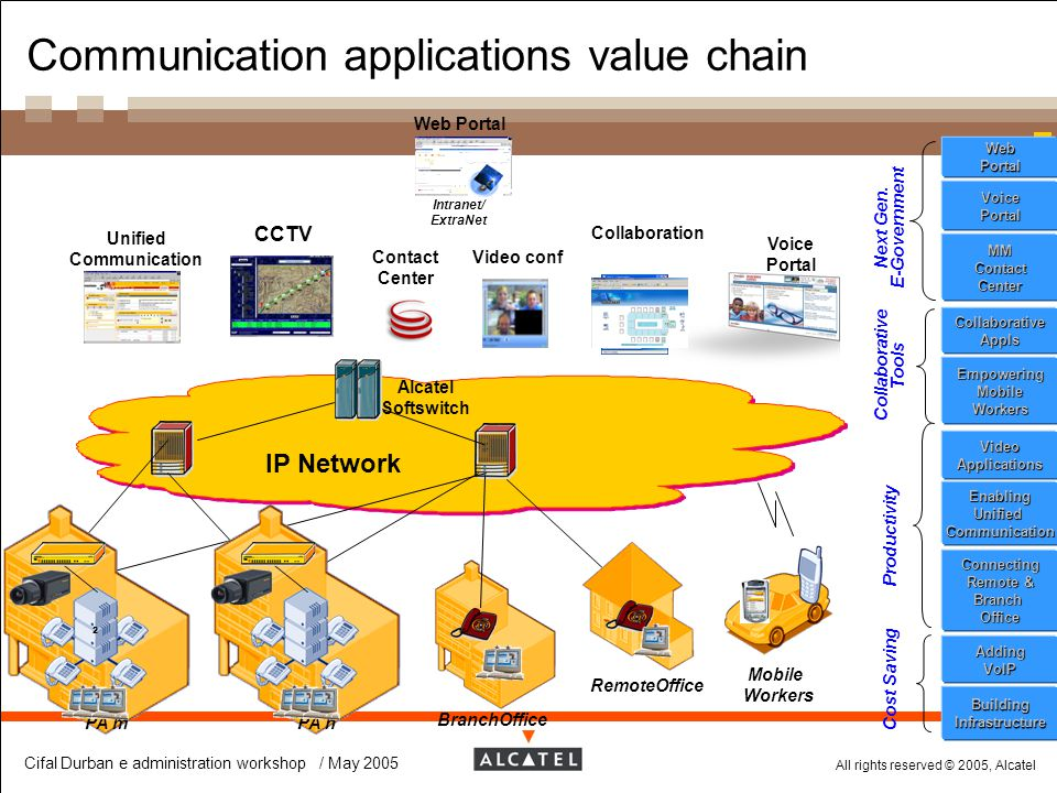 Communication applications value chain