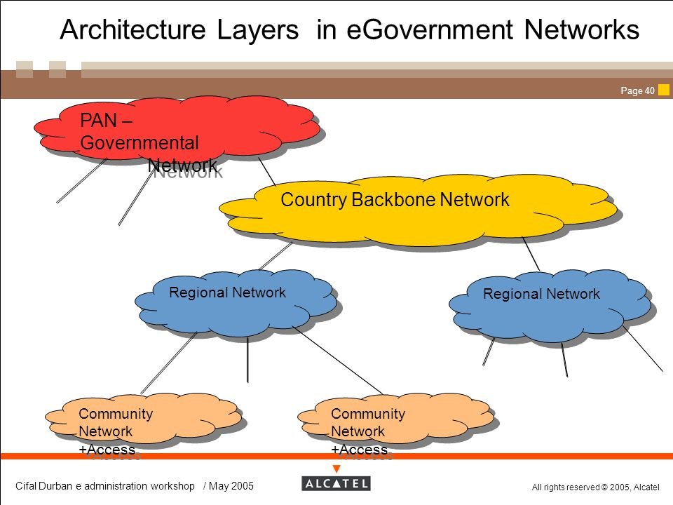 Architecture Layers in eGovernment Networks