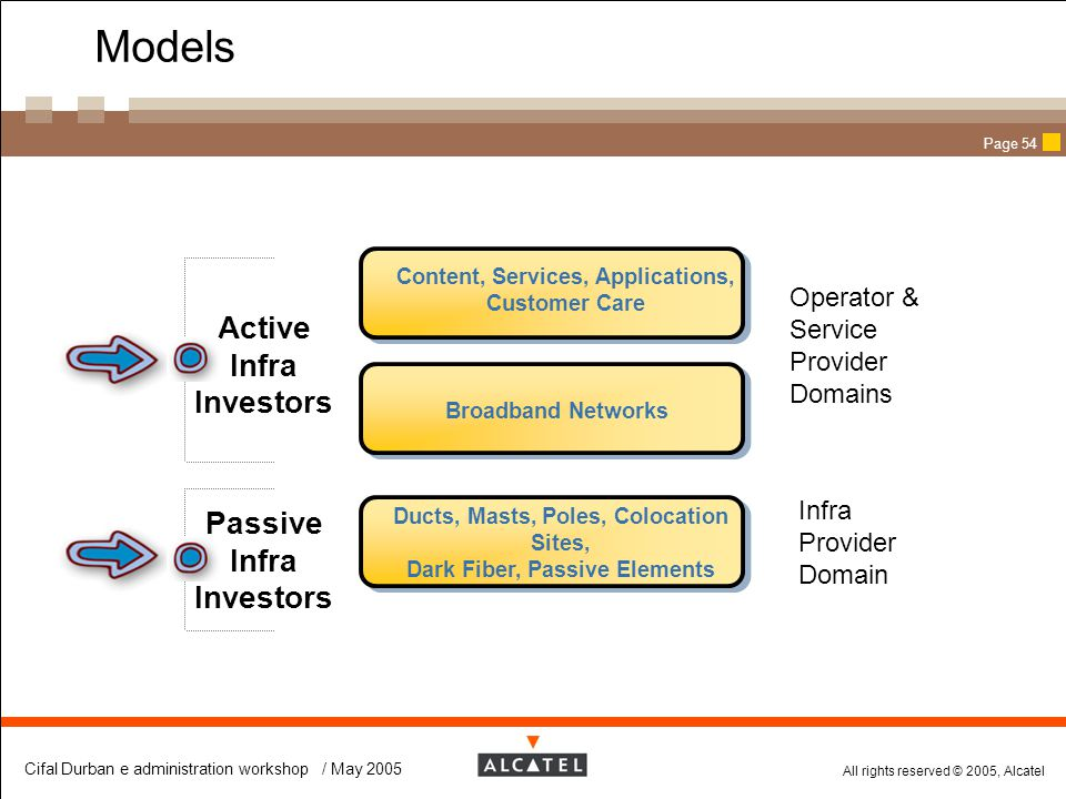 Models Active Infra Investors Passive Infra Investors Operator &