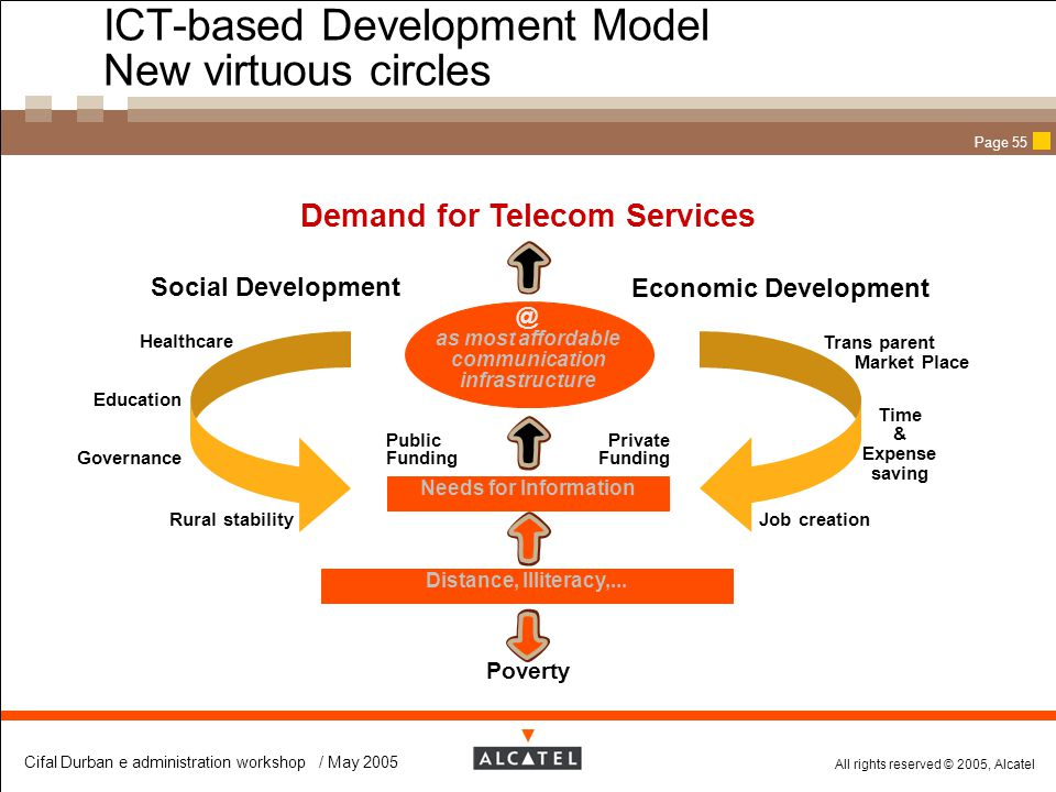 ICT-based Development Model New virtuous circles