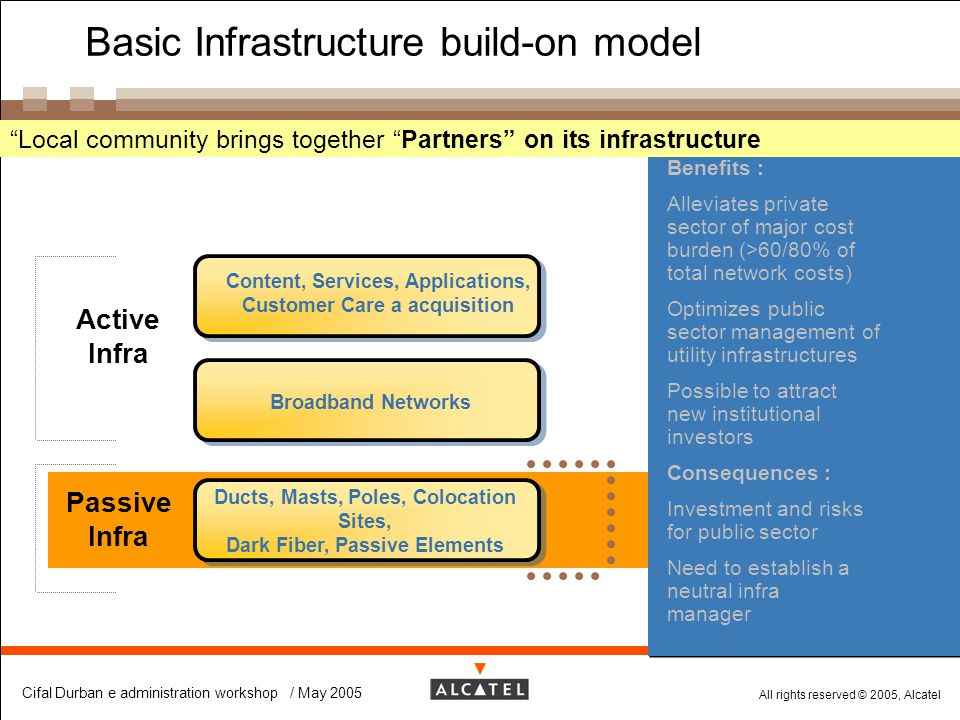 Basic Infrastructure build-on model
