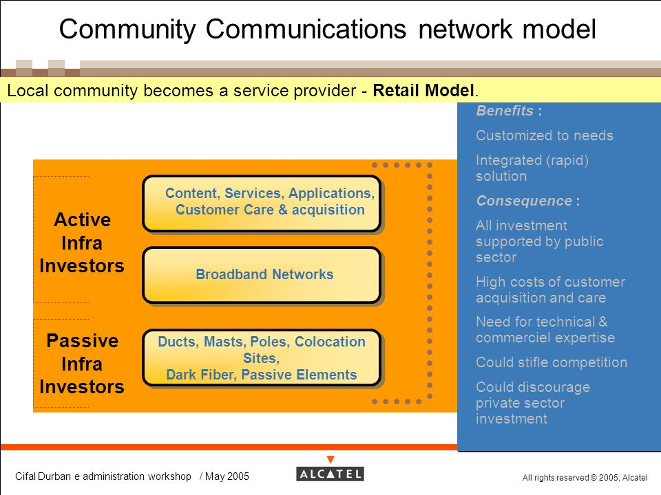 Community Communications network model
