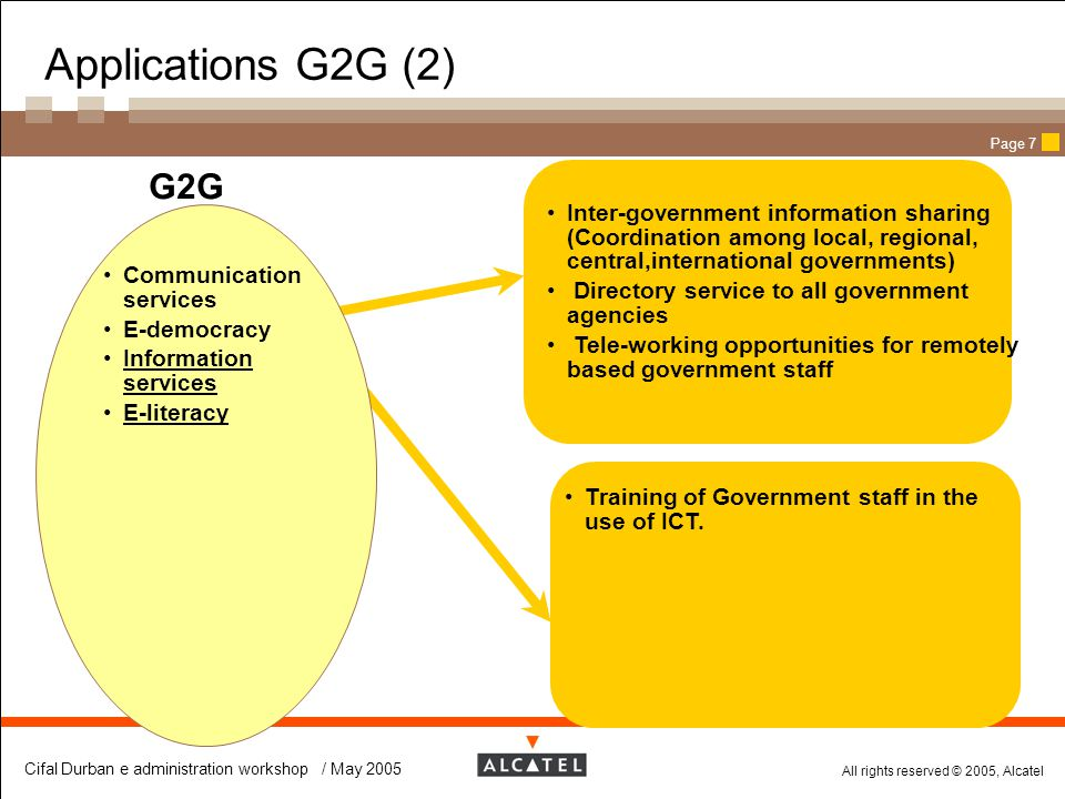 Applications G2G (2) G2G. Inter-government information sharing (Coordination among local, regional, central,international governments)