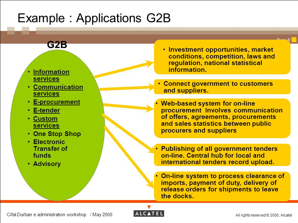 Example : Applications G2B