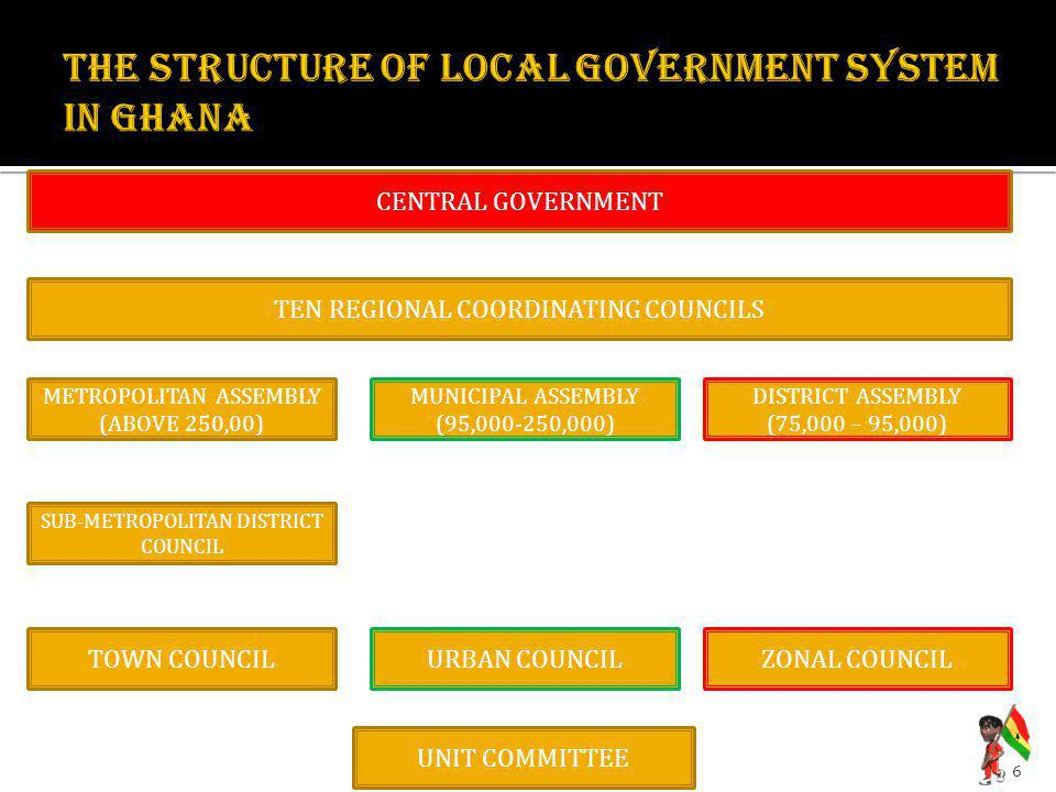THE STRUCTURE OF LOCAL GOVERNMENT SYSTEM IN GHANA