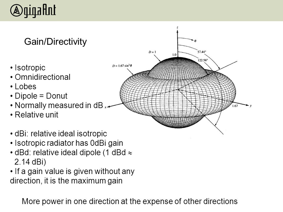 Gain/Directivity Isotropic Omnidirectional Lobes Dipole = Donut