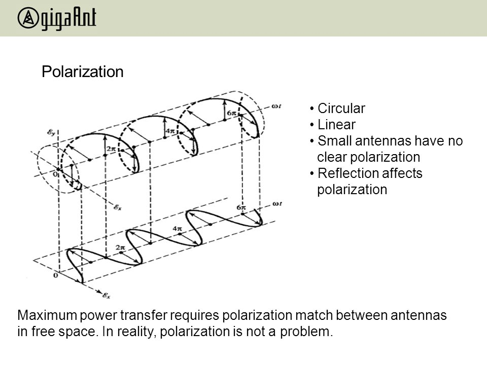 Polarization Circular Linear Small antennas have no clear polarization