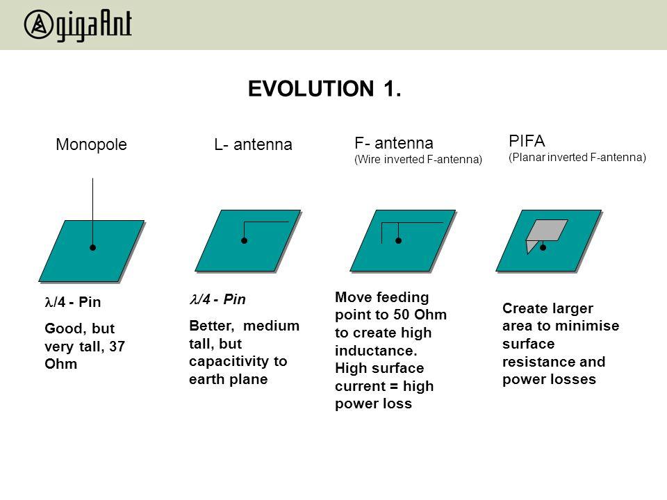 EVOLUTION 1. Monopole L- antenna F- antenna PIFA