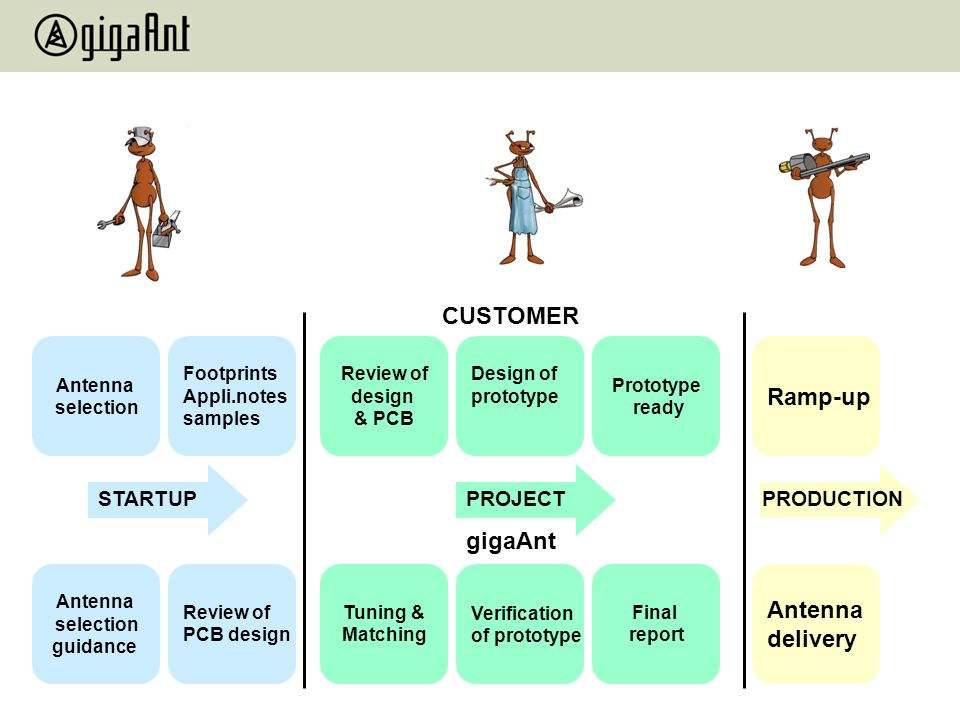 CUSTOMER Ramp-up gigaAnt Antenna delivery STARTUP PROJECT PRODUCTION