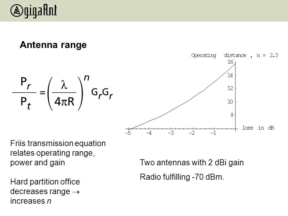 Antenna range Friis transmission equation relates operating range, power and gain. Hard partition office decreases range  increases n.