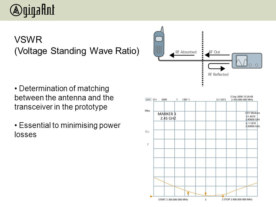VSWR (Voltage Standing Wave Ratio)